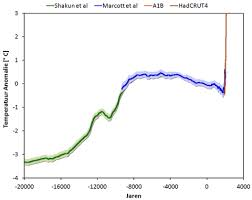 "The Shakun et al. (2012) ""wheelchair"" graph, showing the climate trends of the past 20,000 years"