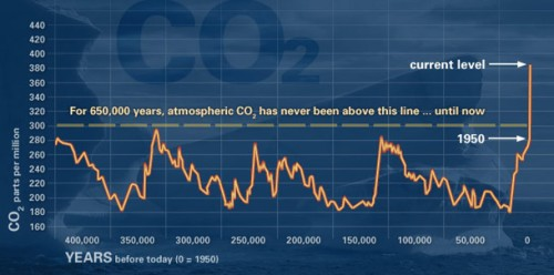 The EPICA-1 ice cores from Antarctica showed that at no time in the past 680,000 years has carbon dioxide been above 300 ppm–yet it is almost 400 ppm today.