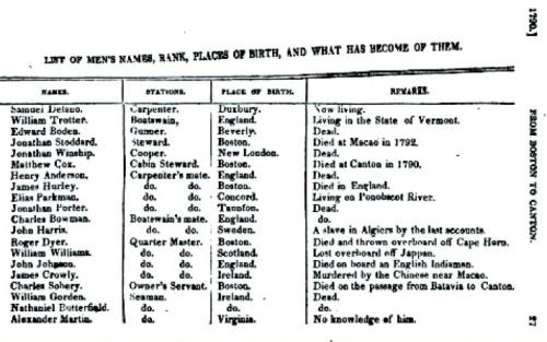 """List of Mens' Names, Rank, Places of Birth, and What Has Become of Them,"" in Amasa Delano, A Narrative of Voyages and Travels, 1817 (Author's Collection)"